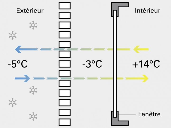 Volets non isolants par temps froid