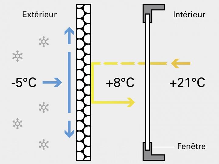 Volets isolants par temps froid