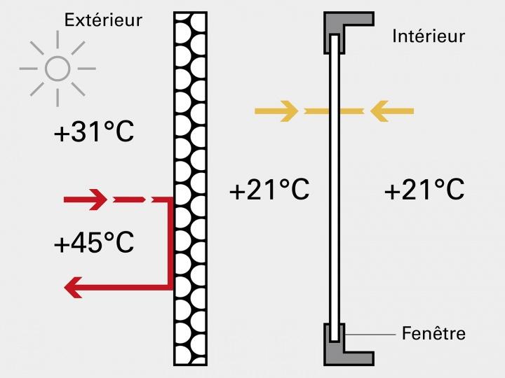 Volets isolants par temps chaud
