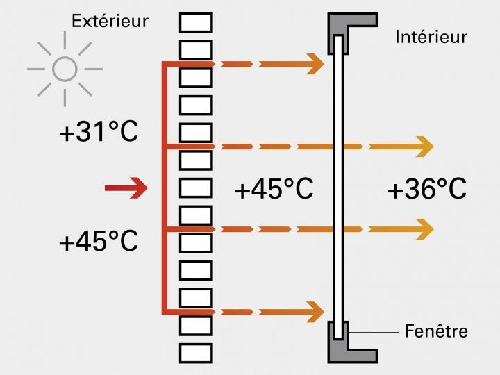 Volets non isolants par temps chaud
