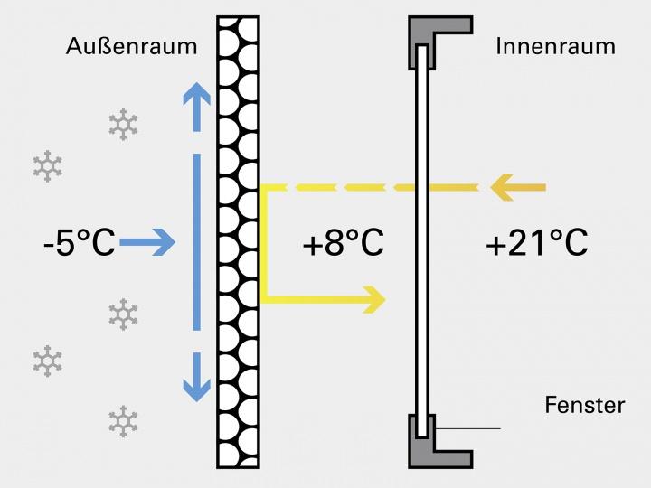 Fensterladen mit Isolation bei Kälte