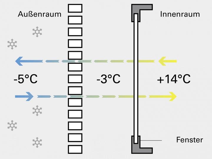 Fensterläden ohne Isolation bei Kälte