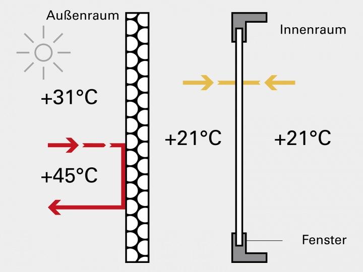 Fensterladen mit Isolation bei Wärme