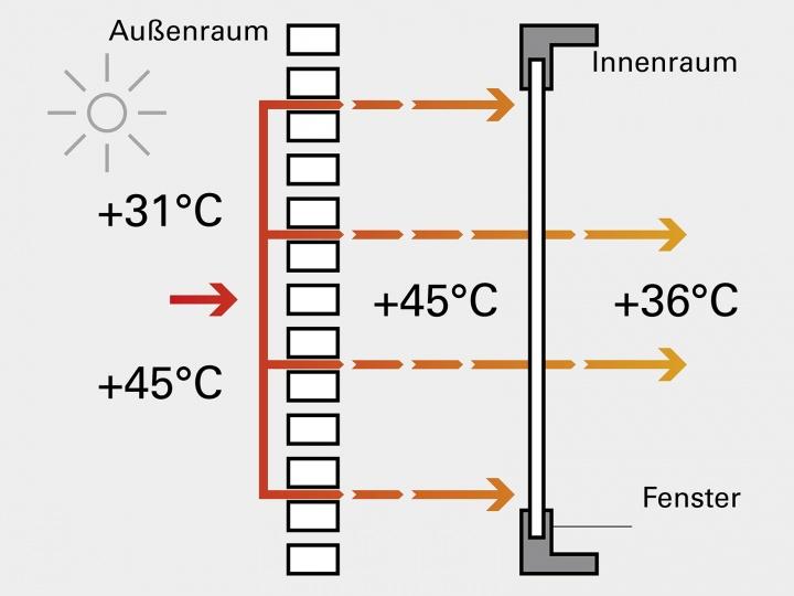 Fensterladen ohne Isolation bei Wärme